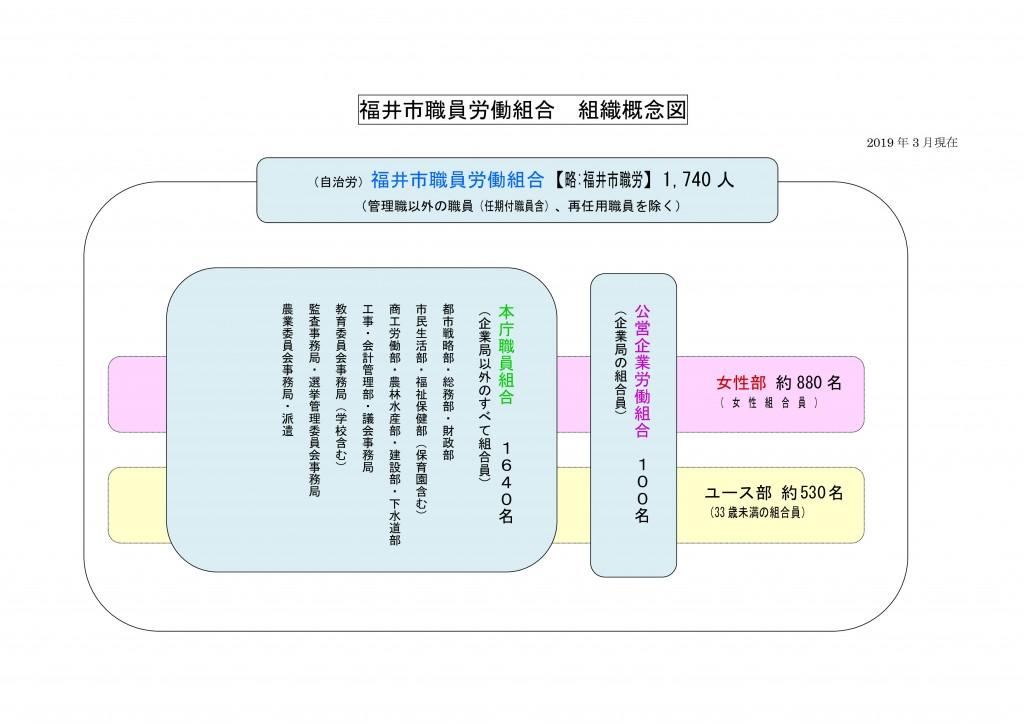 ①自治労福井市職員労働組合組織概念図(人数入り)2019.3 (1)